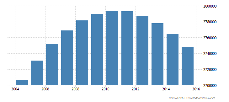 colombia population ages 12 17 male wb data