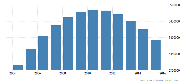 colombia population ages 12 17 total wb data