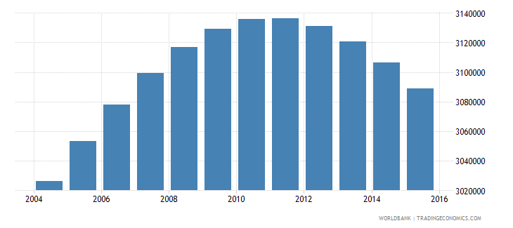 colombia population ages 12 18 female wb data