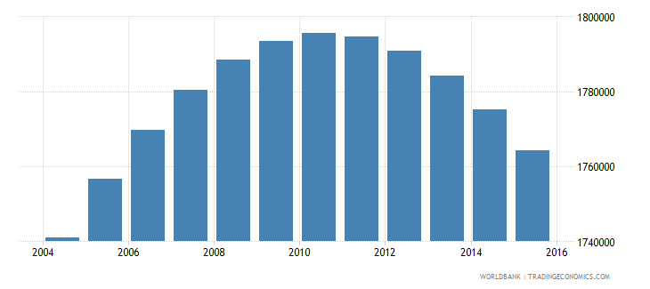 colombia population ages 13 16 female wb data