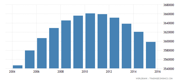 colombia population ages 13 16 total wb data