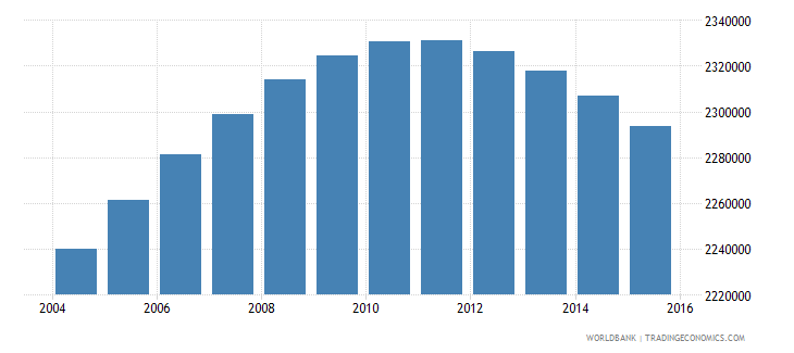 colombia population ages 13 17 male wb data