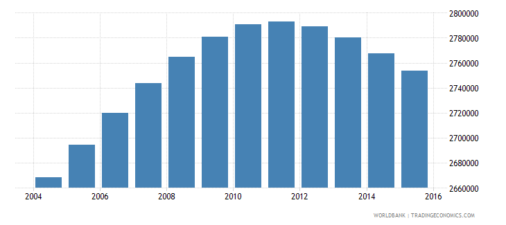 colombia population ages 13 18 male wb data