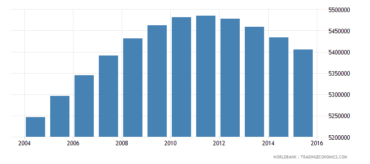 colombia population ages 13 18 total wb data