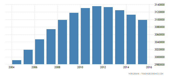 colombia population ages 13 19 female wb data