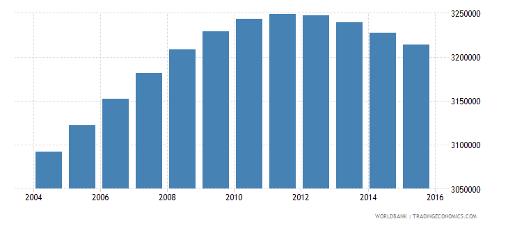 colombia population ages 13 19 male wb data