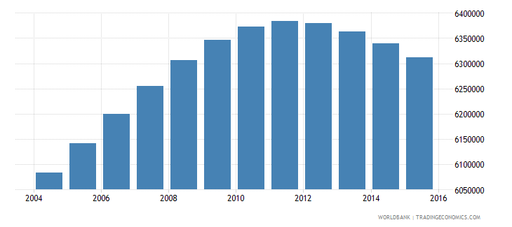 colombia population ages 13 19 total wb data