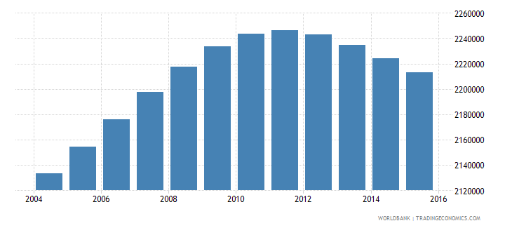 colombia population ages 14 18 female wb data