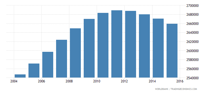 colombia population ages 14 19 female wb data