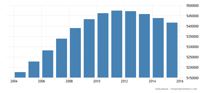 colombia population ages 14 19 total wb data