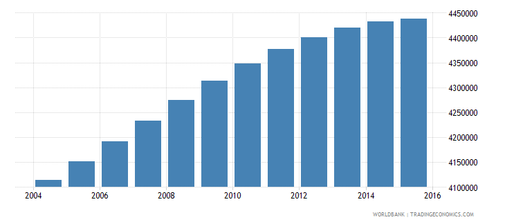 colombia population ages 15 24 female wb data