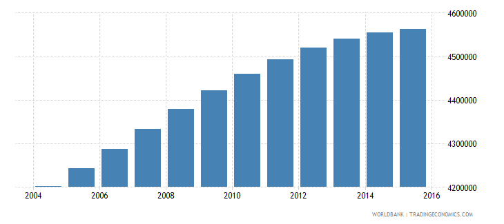 colombia population ages 15 24 male wb data