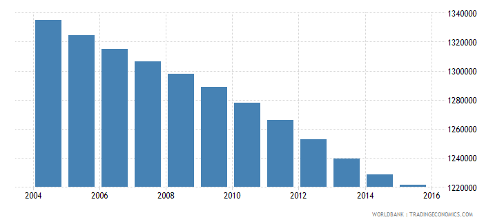 colombia population ages 3 5 female wb data