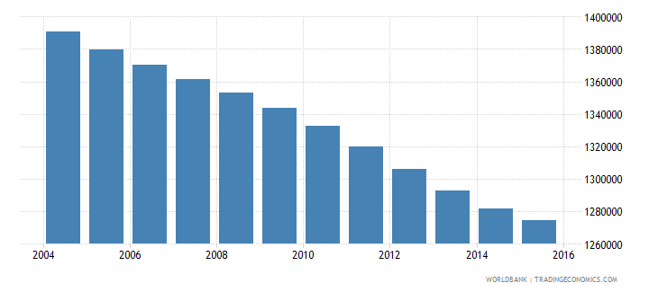 colombia population ages 3 5 male wb data