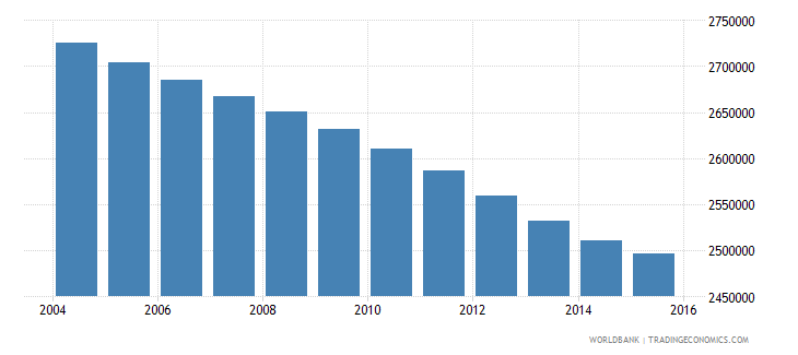 colombia population ages 3 5 total wb data