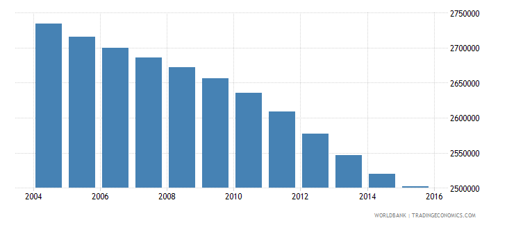 colombia population ages 4 6 total wb data