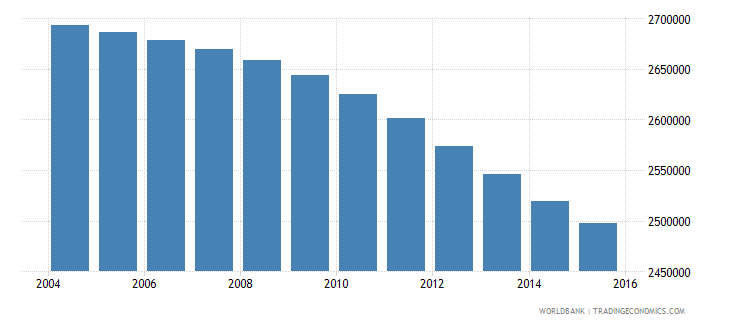 colombia population ages 5 10 female wb data