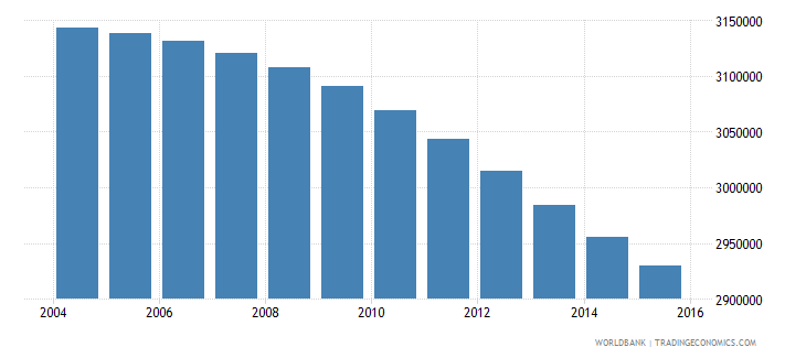 colombia population ages 5 11 female wb data
