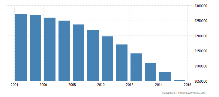 colombia population ages 5 11 male wb data