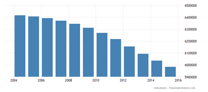 colombia population ages 5 11 total wb data