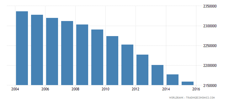 colombia population ages 5 9 male wb data