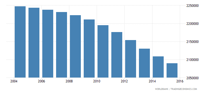 colombia population ages 6 10 female wb data