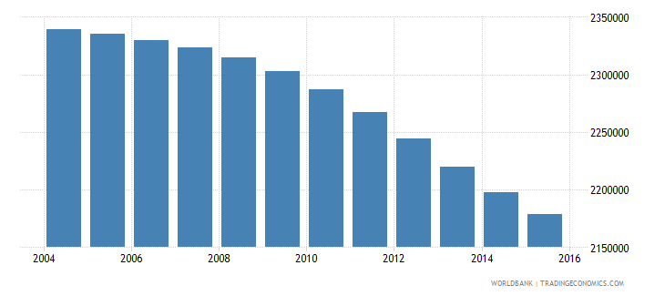colombia population ages 6 10 male wb data