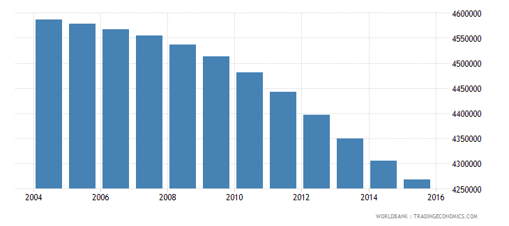 colombia population ages 6 10 total wb data