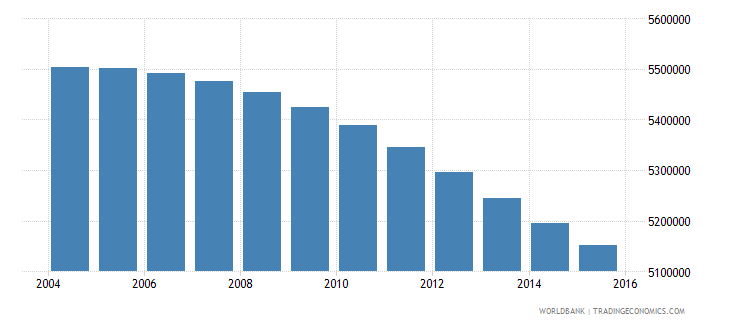colombia population ages 6 11 total wb data