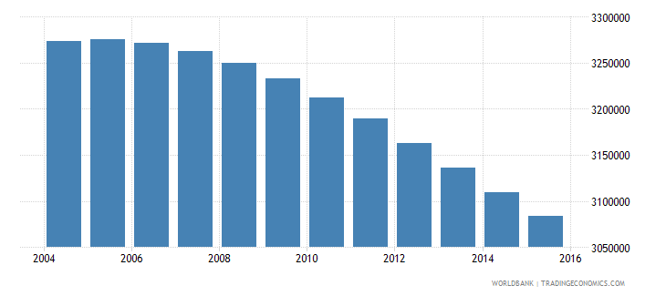 colombia population ages 6 12 male wb data