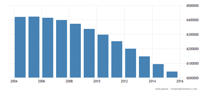 colombia population ages 6 12 total wb data