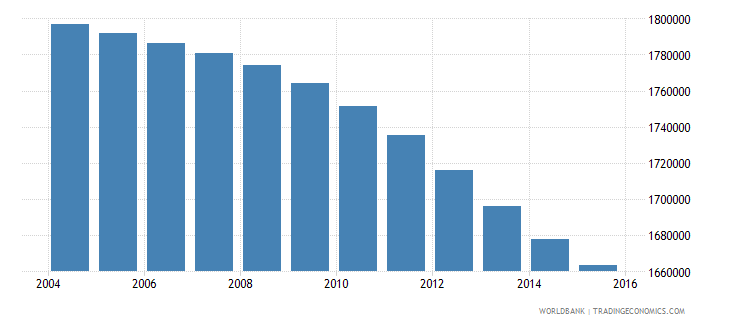 colombia population ages 6 9 female wb data