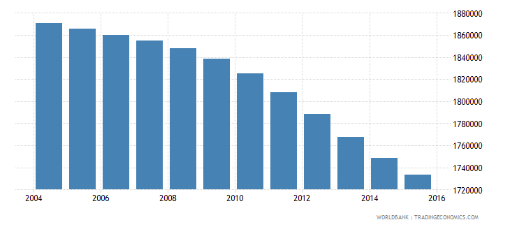 colombia population ages 6 9 male wb data