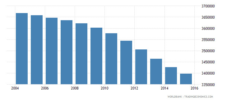 colombia population ages 6 9 total wb data