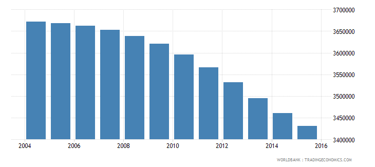 colombia population ages 7 10 total wb data
