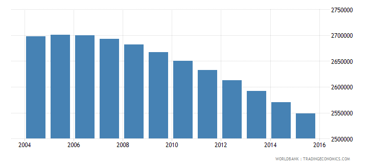 colombia population ages 7 12 female wb data