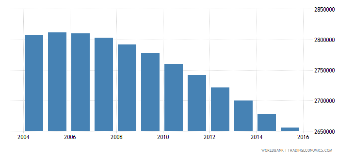 colombia population ages 7 12 male wb data