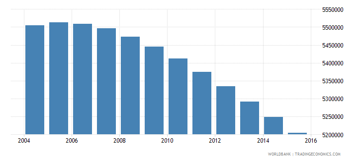 colombia population ages 7 12 total wb data