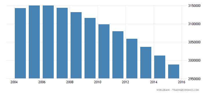 colombia population ages 7 13 female wb data