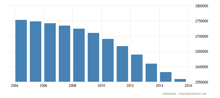colombia population ages 7 9 total wb data