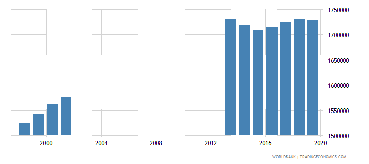 colombia population of the official age for post secondary non tertiary education both sexes number wb data