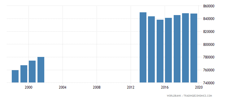 colombia population of the official age for post secondary non tertiary education female number wb data