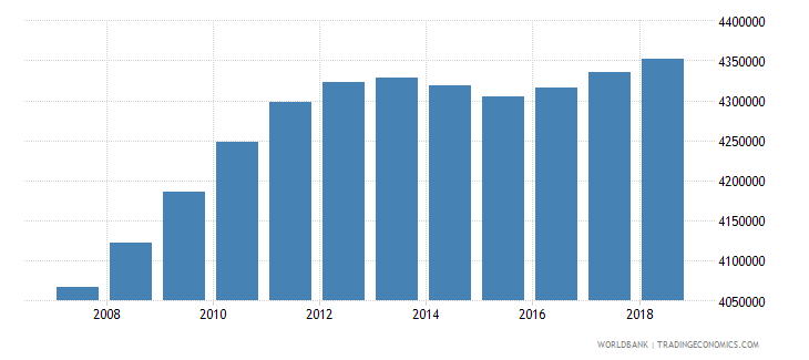 colombia population of the official age for tertiary education both sexes number wb data