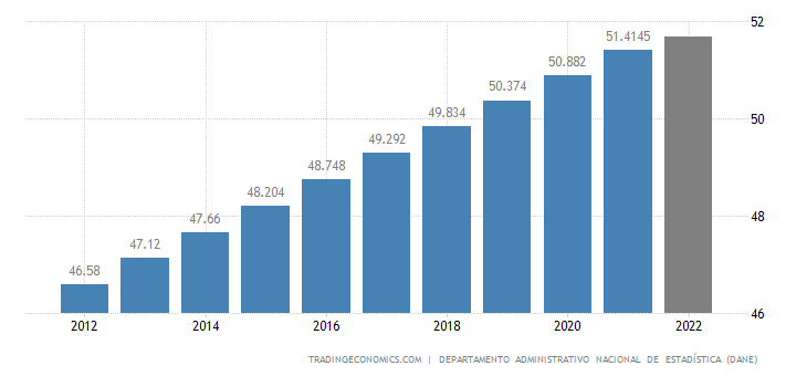 Colombia Population