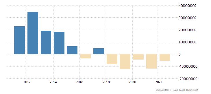 colombia portfolio equity net inflows bop us dollar wb data