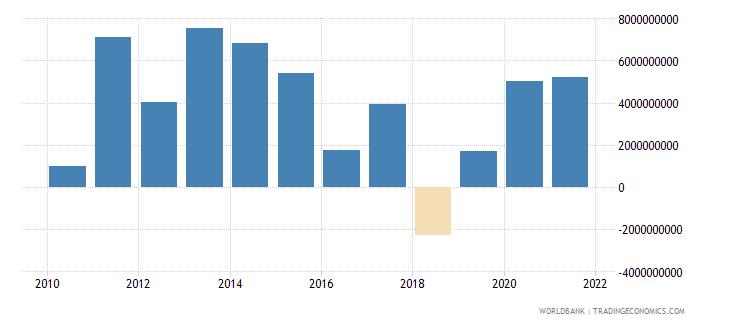 colombia portfolio investment bonds ppg  plus  png nfl us dollar wb data