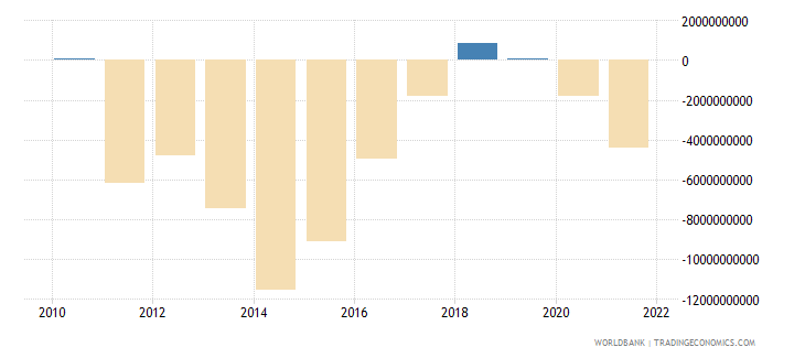 colombia portfolio investment excluding lcfar bop us dollar wb data
