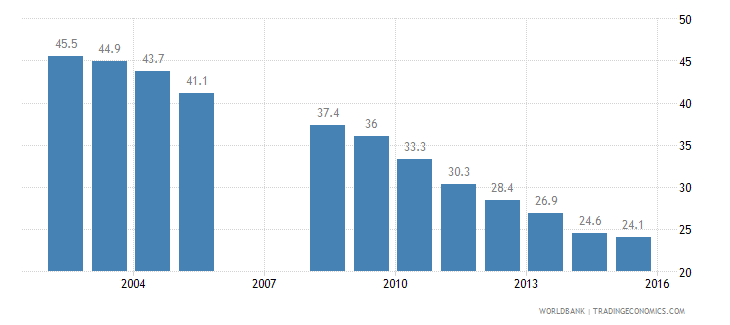 colombia poverty headcount ratio at urban poverty line percent of urban population wb data