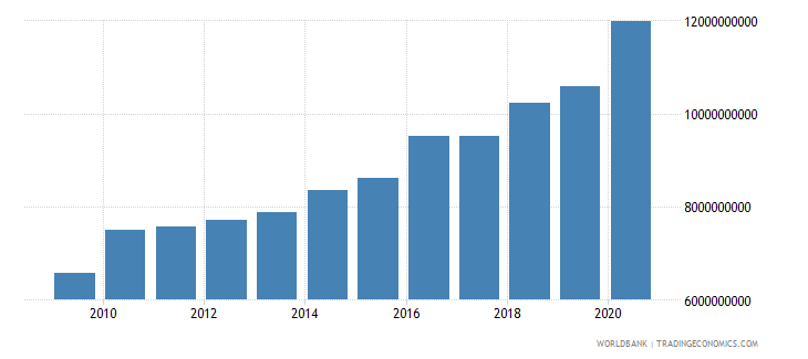 colombia ppg ibrd dod us dollar wb data