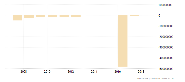 colombia ppg other private creditors nfl us dollar wb data